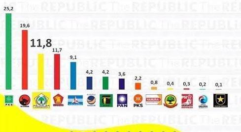 Elektabilitas PKB di Atas Tak Membuat PKB Jadi Besar Kepala